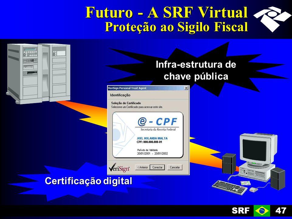 SRF47 Futuro - A SRF Virtual Proteção ao Sigilo Fiscal Certificação digital Infra-estrutura de chave pública