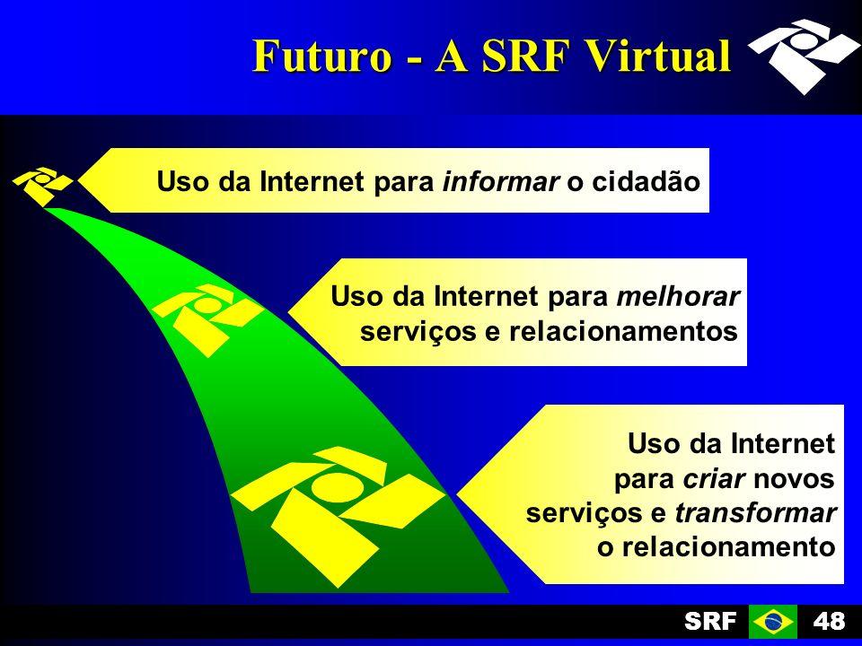 SRF48 Futuro - A SRF Virtual Uso da Internet para melhorar serviços e relacionamentos Uso da Internet para informar o cidadão Uso da Internet para criar novos serviços e transformar o relacionamento