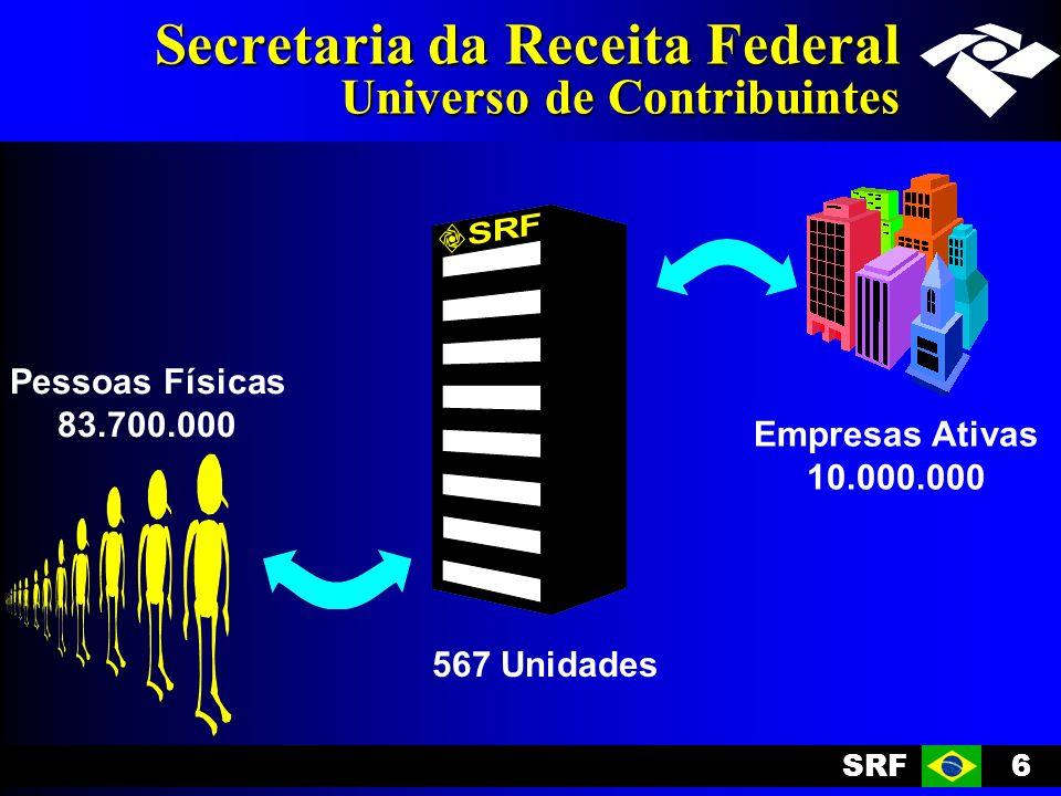 SRF6 Secretaria da Receita Federal Universo de Contribuintes Pessoas Físicas 83.700.000 Empresas Ativas 10.000.000 567 Unidades