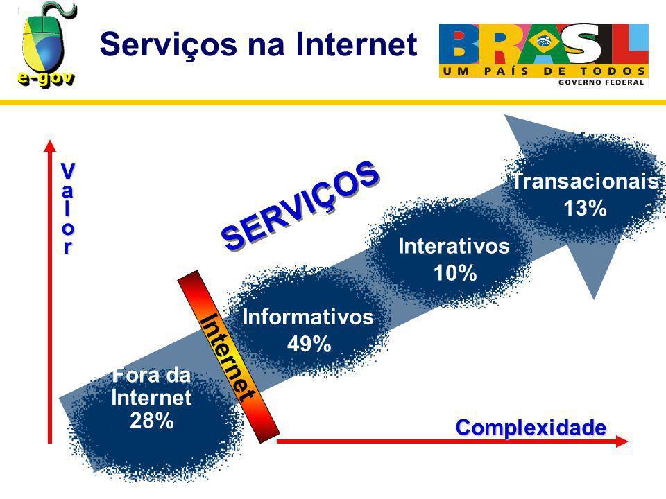 Serviços na Internet Fora da Internet 28% Informativos 49% Interativos 10% Transacionais 13% SERVIÇOS Complexidade Valor Internet