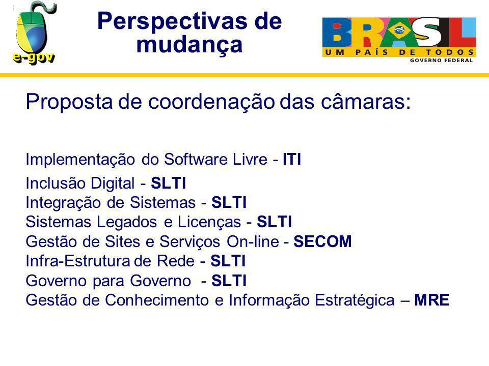 Perspectivas de mudança Proposta de coordenação das câmaras: Implementação do Software Livre - ITI Inclusão Digital - SLTI Integração de Sistemas - SLTI Sistemas Legados e Licenças - SLTI Gestão de Sites e Serviços On-line - SECOM Infra-Estrutura de Rede - SLTI Governo para Governo - SLTI Gestão de Conhecimento e Informação Estratégica – MRE
