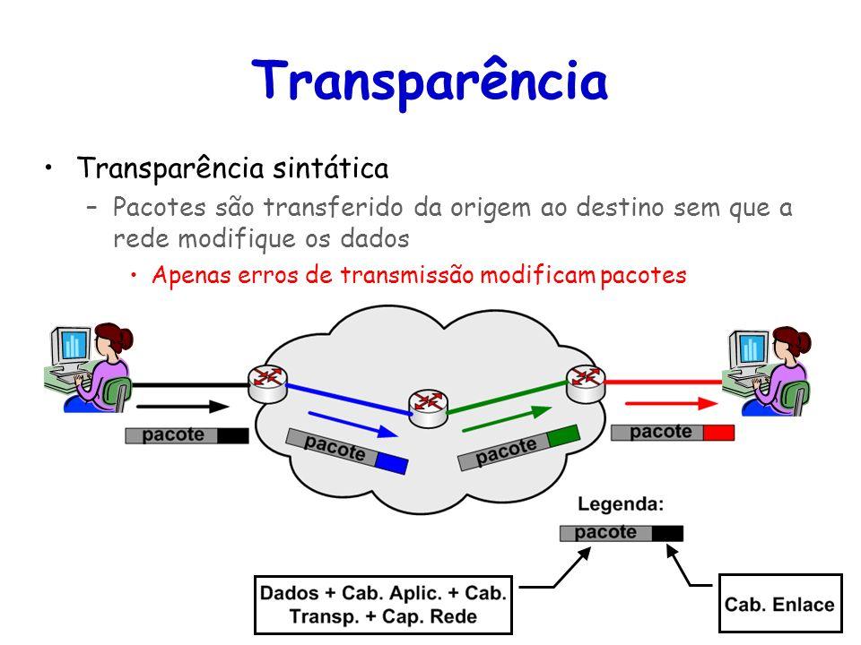 Tópicos Especiais em Roteamento na Internet – TET/UFF Professor Miguel Campista Transparência Transparência sintática –Pacotes são transferido da orig
