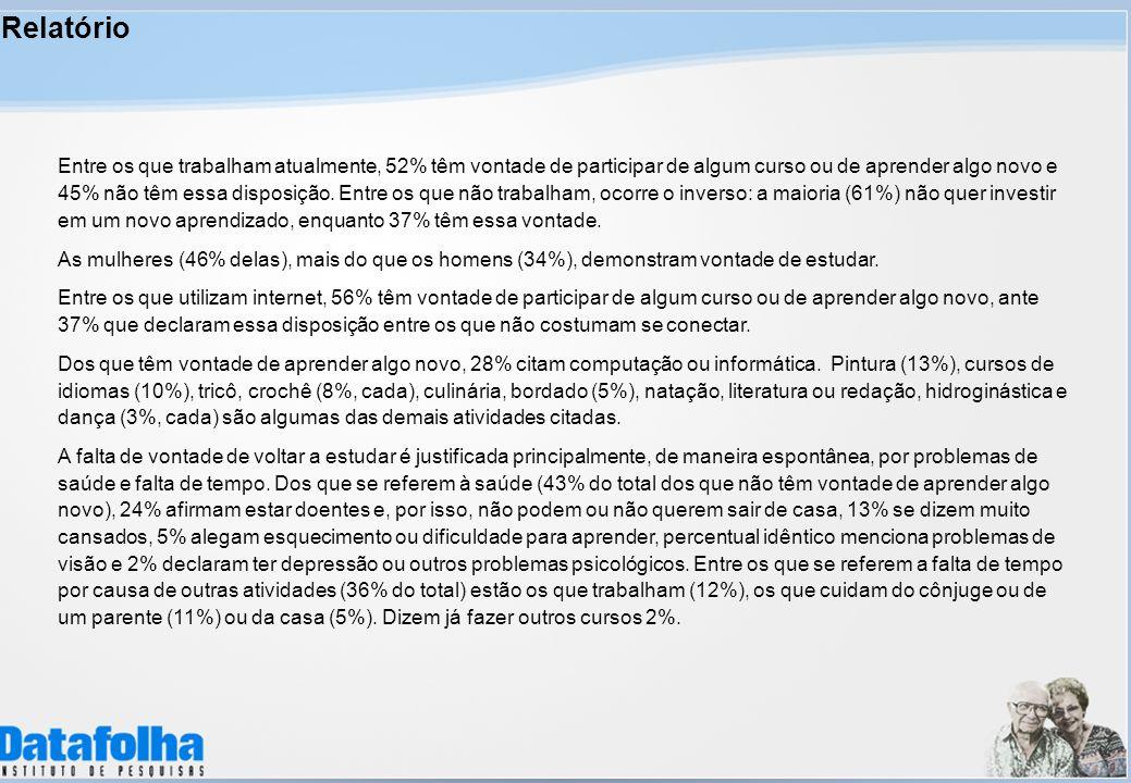 Relatório Entre os que trabalham atualmente, 52% têm vontade de participar de algum curso ou de aprender algo novo e 45% não têm essa disposição.