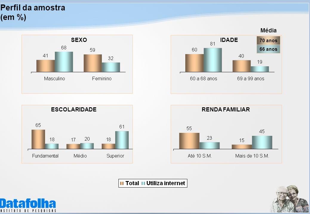 SEXOIDADE ESCOLARIDADERENDA FAMILIAR Perfil da amostra (em %) 70 anos 66 anos Média