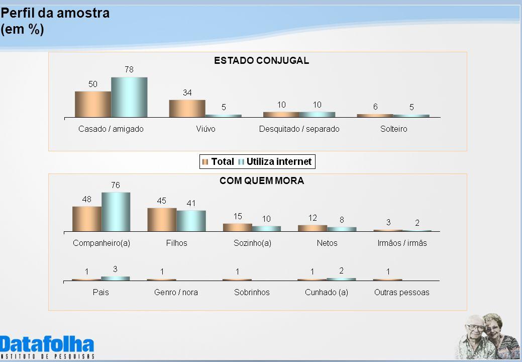 COM QUEM MORA ESTADO CONJUGAL Perfil da amostra (em %)