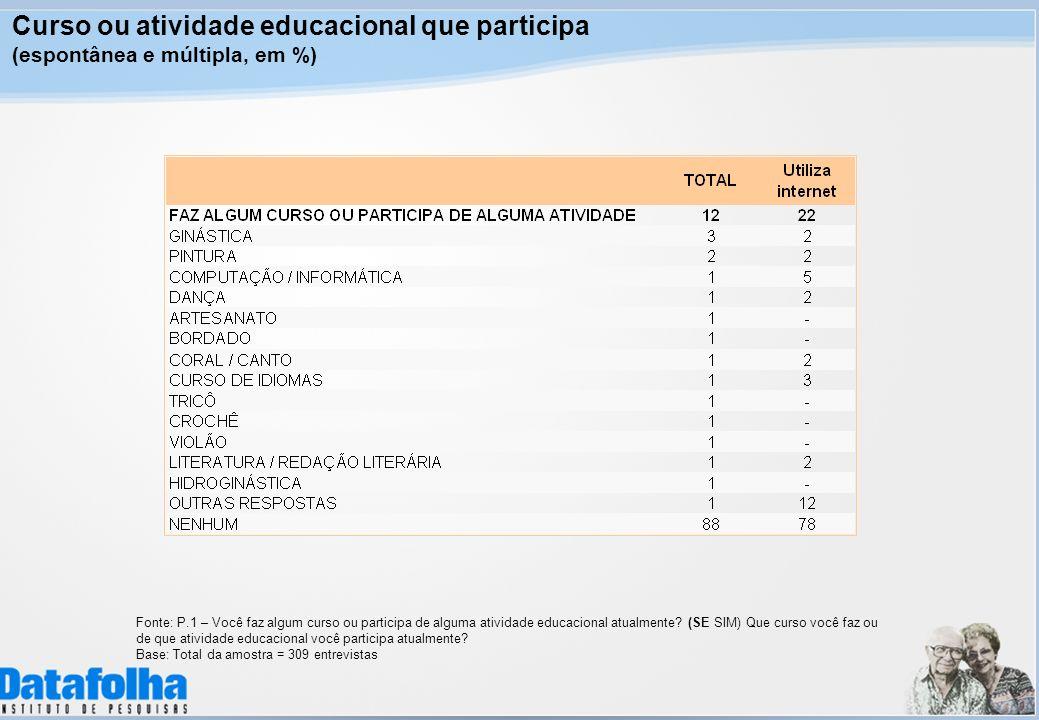 Curso ou atividade educacional que participa (espontânea e múltipla, em %) Fonte: P.1 – Você faz algum curso ou participa de alguma atividade educacio