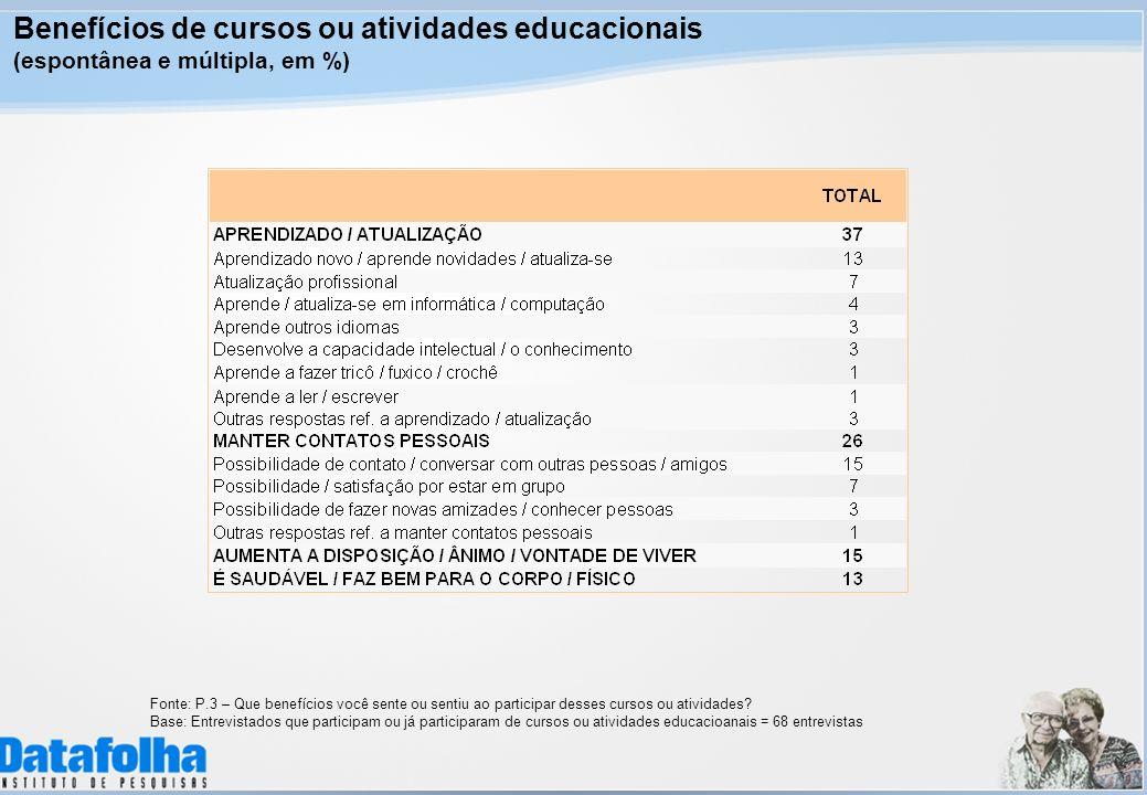 Benefícios de cursos ou atividades educacionais (espontânea e múltipla, em %) Fonte: P.3 – Que benefícios você sente ou sentiu ao participar desses cursos ou atividades.