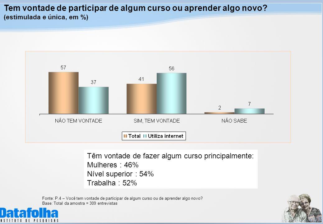 Tem vontade de participar de algum curso ou aprender algo novo? (estimulada e única, em %) Fonte: P.4 – Você tem vontade de participar de algum curso