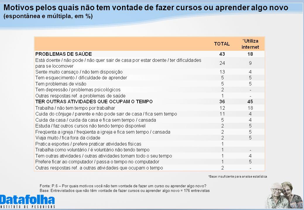 Motivos pelos quais não tem vontade de fazer cursos ou aprender algo novo (espontânea e múltipla, em %) Fonte: P.6 – Por quais motivos você não tem vo