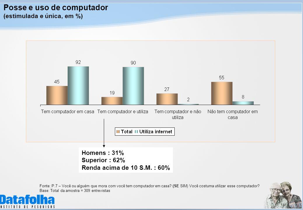 Posse e uso de computador (estimulada e única, em %) Fonte: P.7 – Você ou alguém que mora com você tem computador em casa.