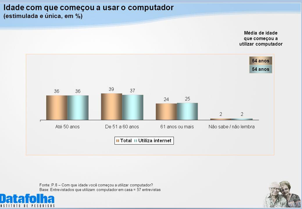 Idade com que começou a usar o computador (estimulada e única, em %) Fonte: P.8 – Com que idade você começou a utilizar computador? Base: Entrevistado