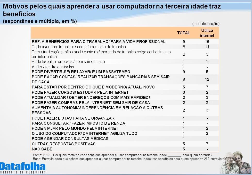 Motivos pelos quais aprender a usar computador na terceira idade traz benefícios (espontânea e múltipla, em %) (...continuação) Fonte: P.10 – Por quai