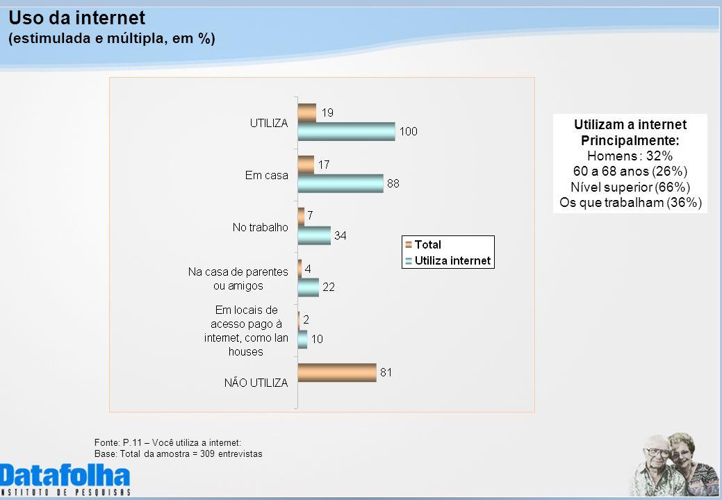 Uso da internet (estimulada e múltipla, em %) Fonte: P.11 – Você utiliza a internet: Base: Total da amostra = 309 entrevistas Utilizam a internet Prin