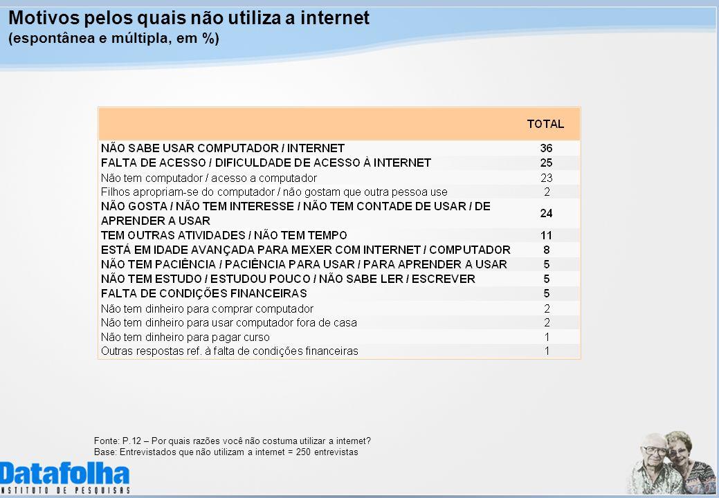 Motivos pelos quais não utiliza a internet (espontânea e múltipla, em %) Fonte: P.12 – Por quais razões você não costuma utilizar a internet? Base: En