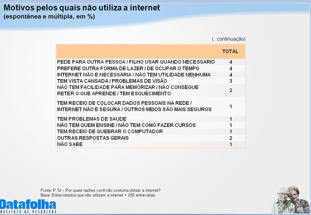 Motivos pelos quais não utiliza a internet (espontânea e múltipla, em %) Fonte: P.12 – Por quais razões você não costuma utilizar a internet.