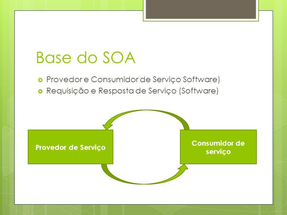 Base do SOA Provedor e Consumidor de Serviço Software) Requisição e Resposta de Serviço (Software) Provedor de Serviço Consumidor de serviço