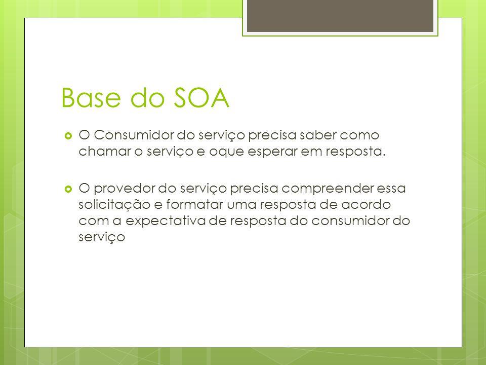 Base do SOA O Consumidor do serviço precisa saber como chamar o serviço e oque esperar em resposta. O provedor do serviço precisa compreender essa sol