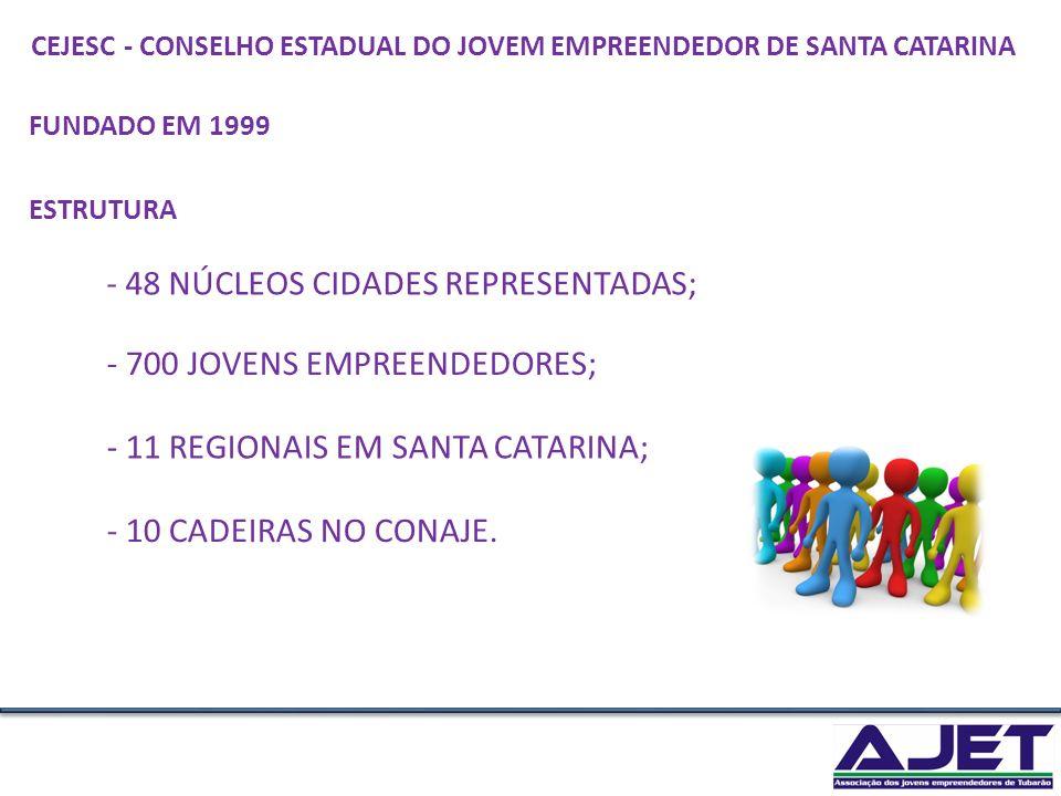 FUNDADO EM 1999 - 48 NÚCLEOS CIDADES REPRESENTADAS; - 700 JOVENS EMPREENDEDORES; - 11 REGIONAIS EM SANTA CATARINA; - 10 CADEIRAS NO CONAJE. - CONSELHO