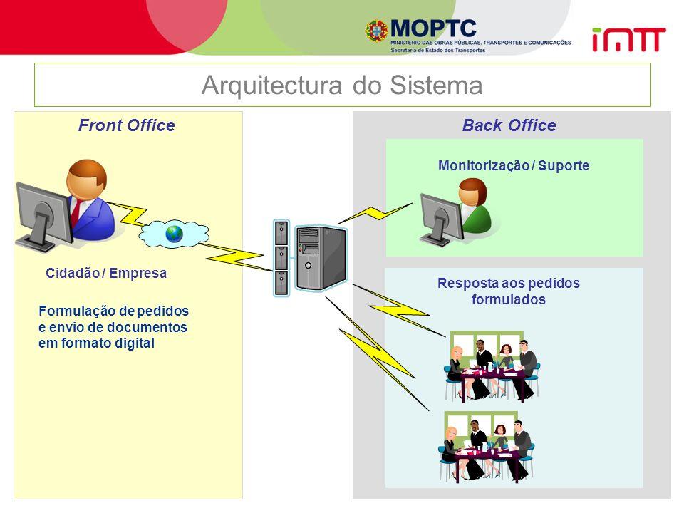 2008-09-1013 Arquitectura do Sistema Back Office Cidadão / Empresa Monitorização / Suporte Resposta aos pedidos formulados Front Office Formulação de