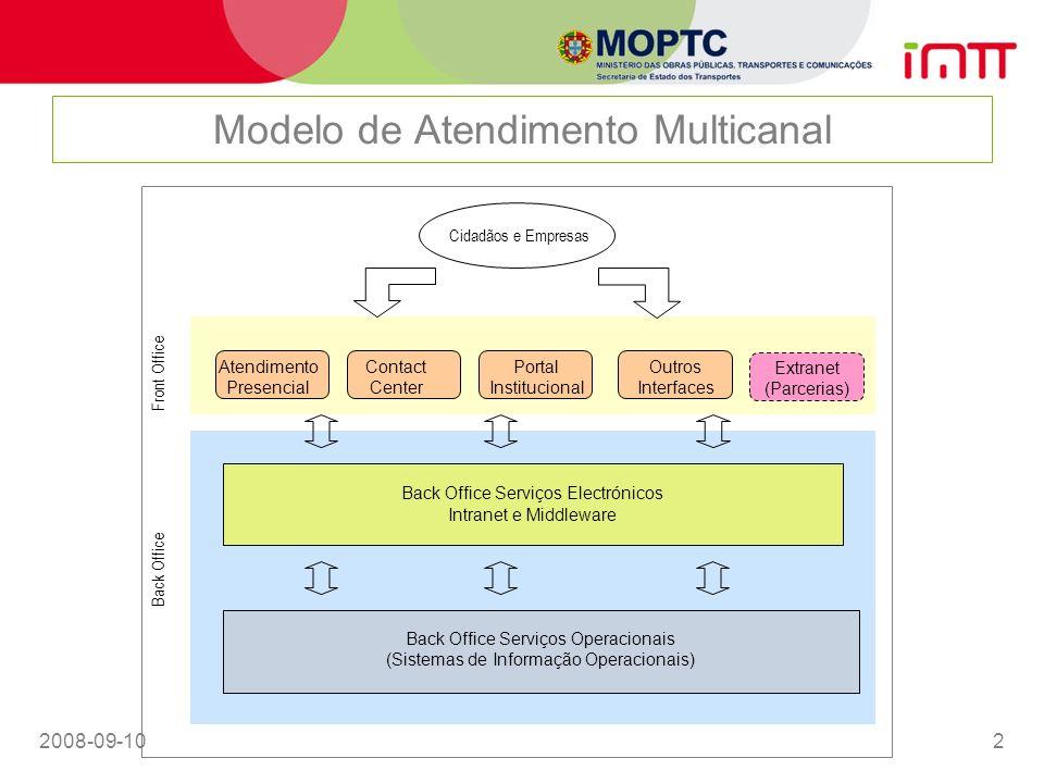 2008-09-1013 Arquitectura do Sistema Back Office Cidadão / Empresa Monitorização / Suporte Resposta aos pedidos formulados Front Office Formulação de pedidos e envio de documentos em formato digital