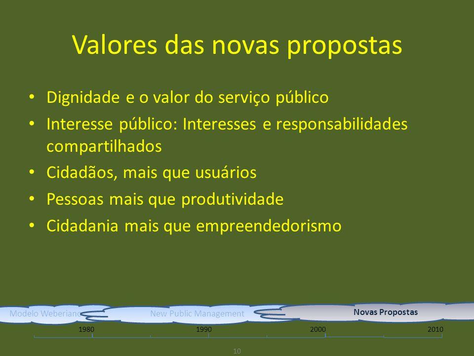Valores das novas propostas Dignidade e o valor do serviço público Interesse público: Interesses e responsabilidades compartilhados Cidadãos, mais que