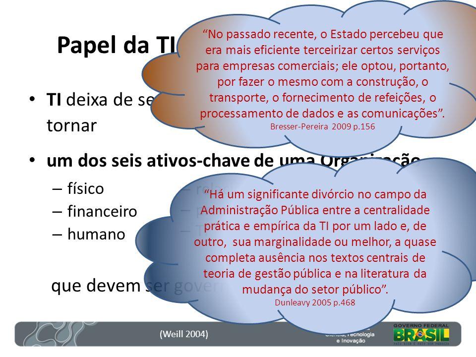Papel da TI em uma Organização TI deixa de ser um instrumento auxiliar para se tornar um dos seis ativos-chave de uma Organização – físico – financeir
