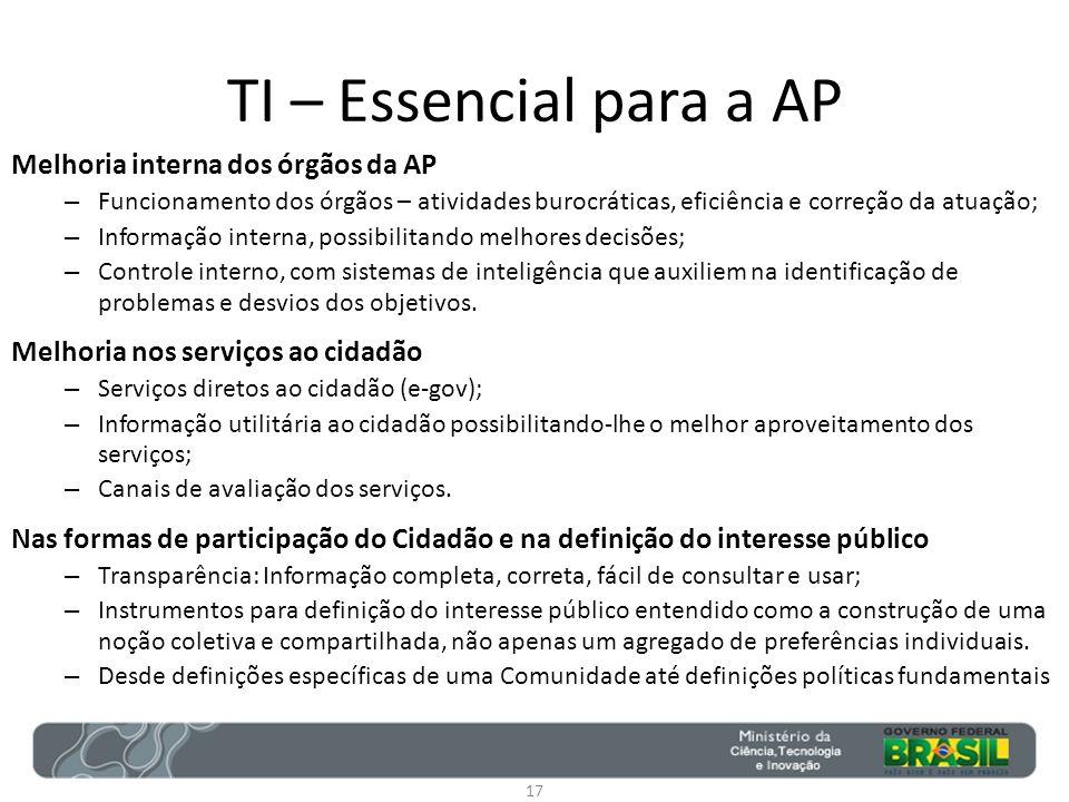 TI – Essencial para a AP Melhoria interna dos órgãos da AP – Funcionamento dos órgãos – atividades burocráticas, eficiência e correção da atuação; – I