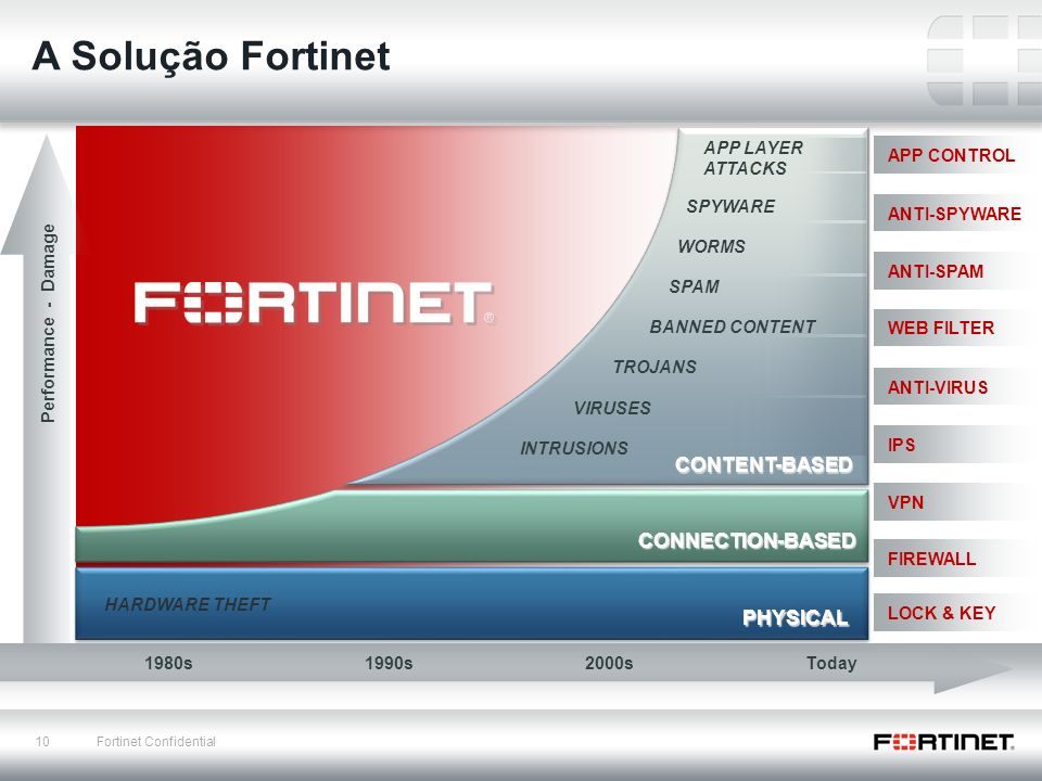 10 Fortinet Confidential PHYSICAL CONNECTION-BASED CONTENT-BASED ANTI-SPYWARE ANTI-SPAM WEB FILTER ANTI-VIRUS VPN IPS FIREWALL LOCK & KEY SPYWARE WORMS SPAM BANNED CONTENT TROJANS VIRUSES INTRUSIONS HARDWARE THEFT 1980s1990s2000sToday Performance - Damage APP CONTROL APP LAYER ATTACKS A Solução Fortinet