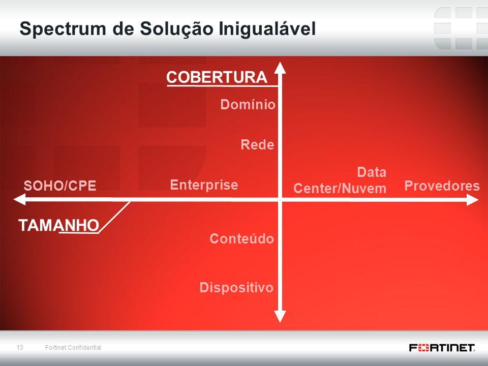 13 Fortinet Confidential Spectrum de Solução Inigualável TAMANHO COBERTURA SOHO/CPE Enterprise Provedores Data Center/Nuvem Domínio Rede Conteúdo Disp