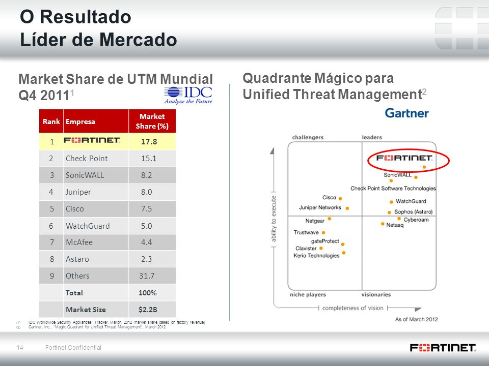 14 Fortinet Confidential O Resultado Líder de Mercado (1) IDC Worldwide Security Appliances Tracker, March, 2012 market share based on factory revenue) (2) Gartner, Inc., Magic Quadrant for Unified Threat Management, March 2012 Quadrante Mágico para Unified Threat Management 2 Market Share de UTM Mundial Q4 2011 1 RankEmpresa Market Share (%) 1 17.8 2Check Point 15.1 3SonicWALL 8.2 4Juniper 8.0 5Cisco 7.5 6WatchGuard 5.0 7McAfee 4.4 8Astaro 2.3 9Others 31.7 Total 100% Market Size $2.2B