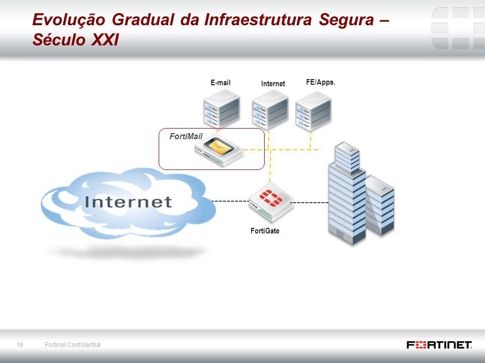 19 Fortinet Confidential E-mail FortiGate Evolução Gradual da Infraestrutura Segura – Século XXI Internet FE/Apps. FortiMail