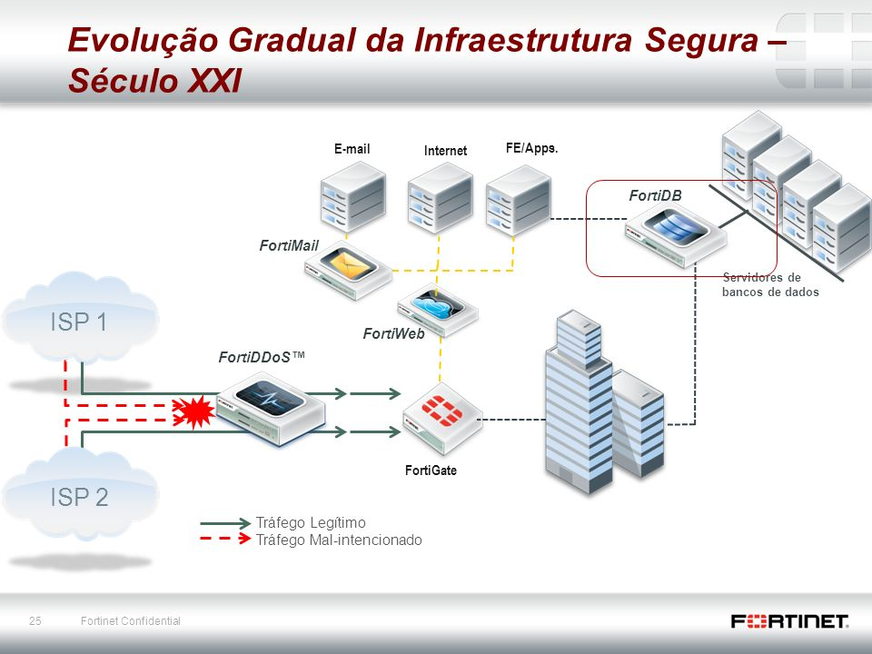 25 Fortinet Confidential E-mail FortiGate Internet FE/Apps.