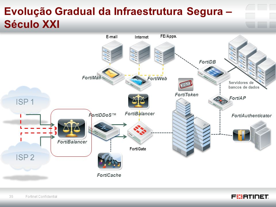 35 Fortinet Confidential E-mail FortiGate Internet FE/Apps.