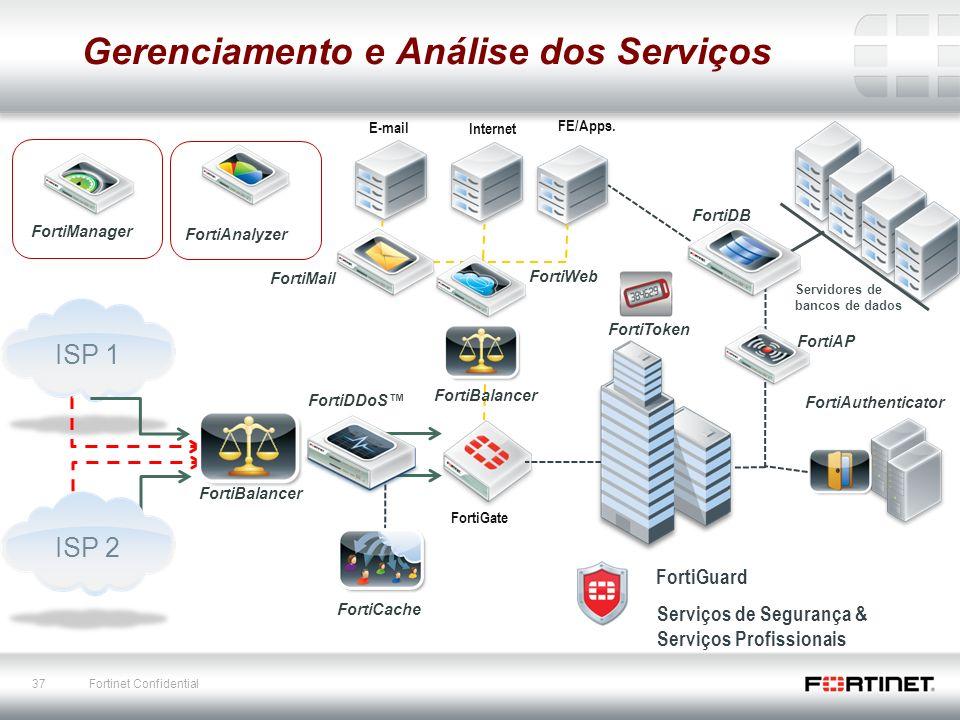 37 Fortinet Confidential E-mail FortiGate Gerenciamento e Análise dos Serviços Internet FE/Apps. FortiMail FortiWeb Servidores de bancos de dados Fort