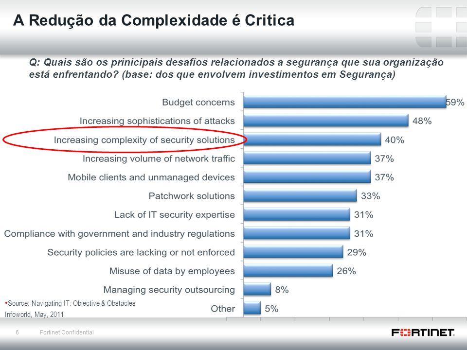 6 Fortinet Confidential A Redução da Complexidade é Critica Source: Navigating IT: Objective & Obstacles Infoworld, May, 2011 Q: Quais são os prinicip