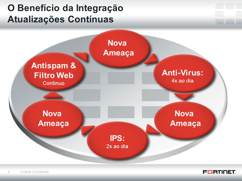 29 Fortinet Confidential Problema