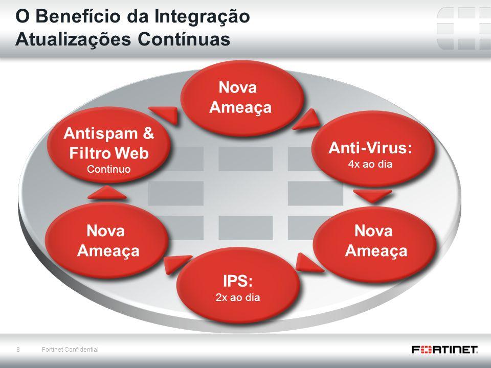 8 Fortinet Confidential O Benefício da Integração Atualizações Contínuas Nova Ameaça Anti-Virus: 4x ao dia IPS: 2x ao dia Antispam & Filtro Web Contin