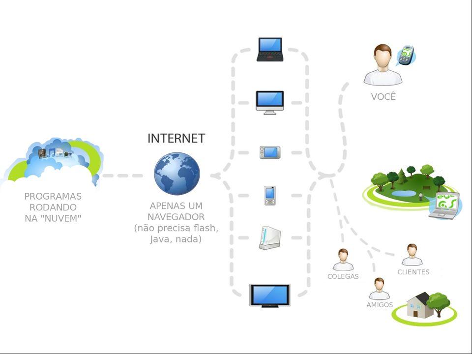 Cenários: Plataforma como Serviço (PaaS ): Ambiente de desenvolvimento Software como Serviço (SaaS): Softwares de escritório (office) Infraestrutura como Serviço (IaaS ): Sistema Operacional completo Computação nas Nuvens