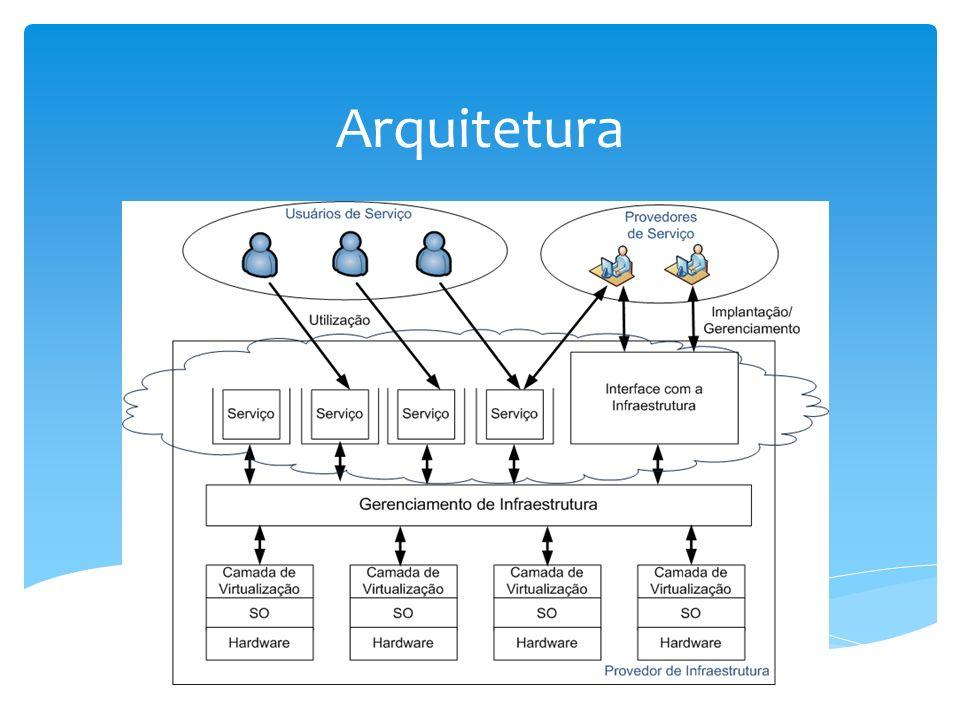 Vantagens Usuário Compatibilidade Atualizações Mobilidade Economia Computação nas Nuvens