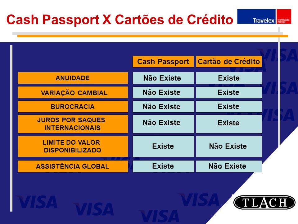 Cash Passport X Cartões de Crédito ANUIDADE BUROCRACIA JUROS POR SAQUES INTERNACIONAIS LIMITE DO VALOR DISPONIBILIZADO ASSISTÊNCIA GLOBAL VARIAÇÃO CAM