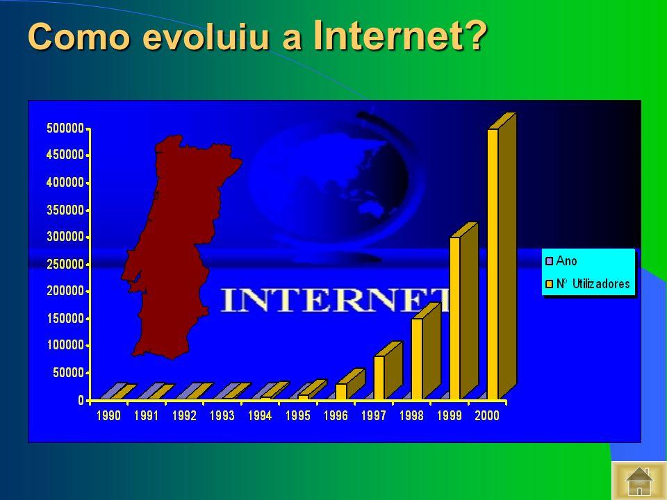 Como evoluiu a Internet? Como evoluiu a Internet?
