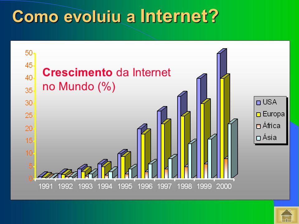 Crescimento da Internet no Mundo (%) Como evoluiu a Internet? Como evoluiu a Internet?