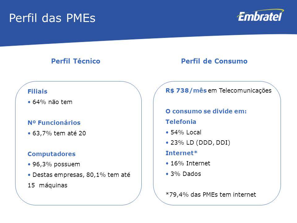 Gestão de Mercado Perfil das PMEs Filiais 64% não tem Nº Funcionários 63,7% tem até 20 Computadores 96,3% possuem Destas empresas, 80,1% tem até 15 má