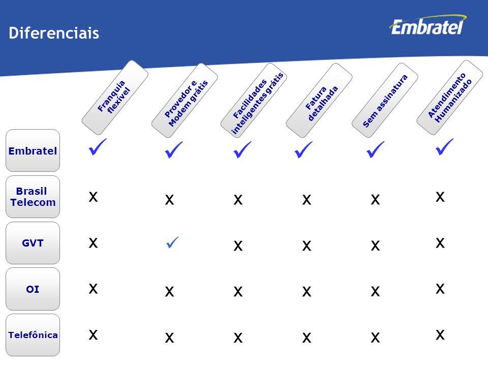 Gestão de Mercado Embratel Diferenciais Brasil Telecom GVT OI Telefônica Franquia flexível x x x x Provedor e Modem grátis x x x Facilidades inteligen