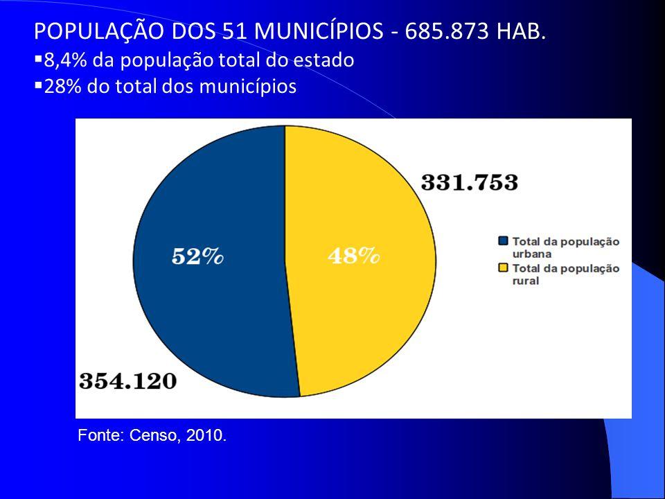 POPULAÇÃO DOS 51 MUNICÍPIOS - 685.873 HAB. 8,4% da população total do estado 28% do total dos municípios Fonte: Censo, 2010.