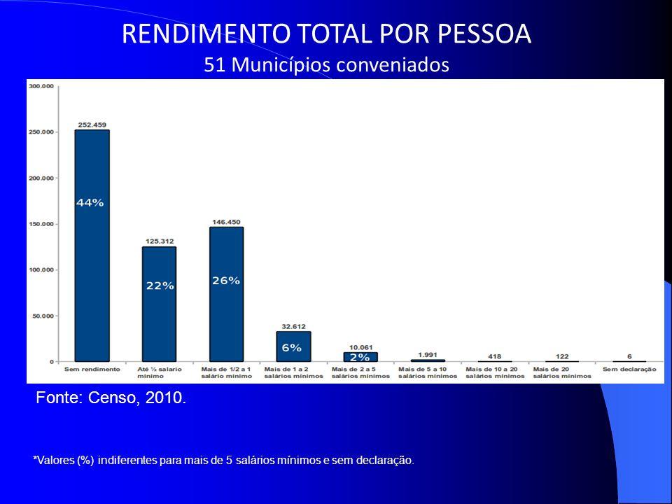Slide 4 *Valores (%) indiferentes para mais de 5 salários mínimos e sem declaração. RENDIMENTO TOTAL POR PESSOA 51 Municípios conveniados Fonte: Censo