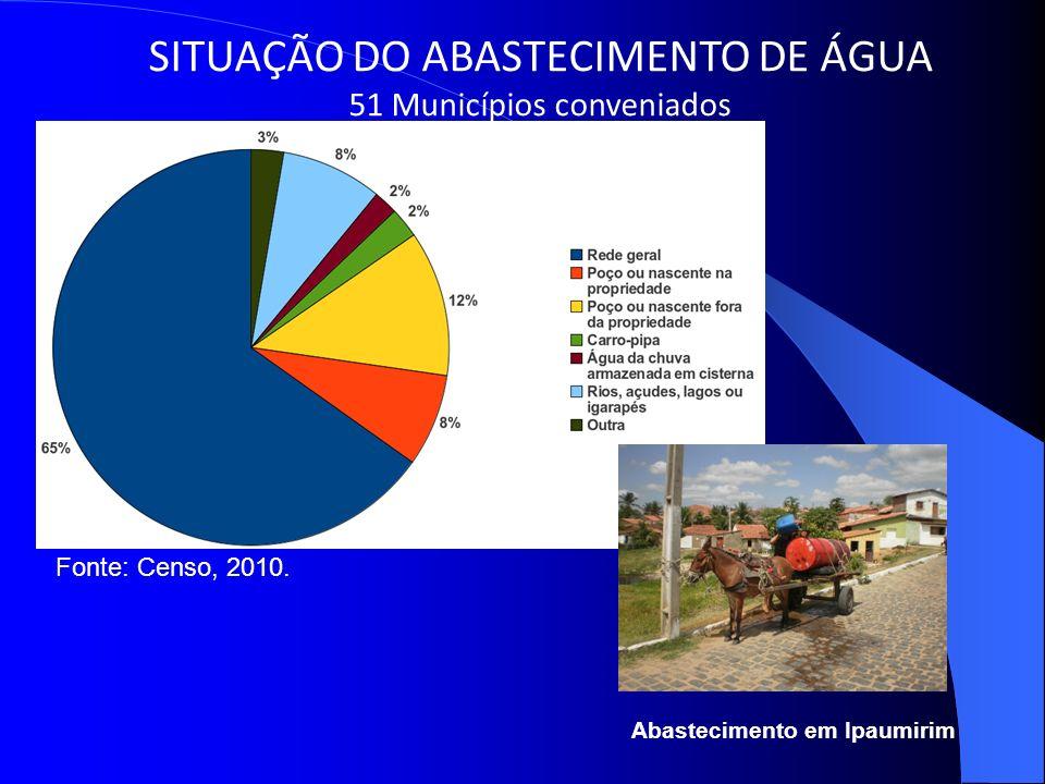 SITUAÇÃO DO ABASTECIMENTO DE ÁGUA 51 Municípios conveniados Abastecimento em Ipaumirim Fonte: Censo, 2010.