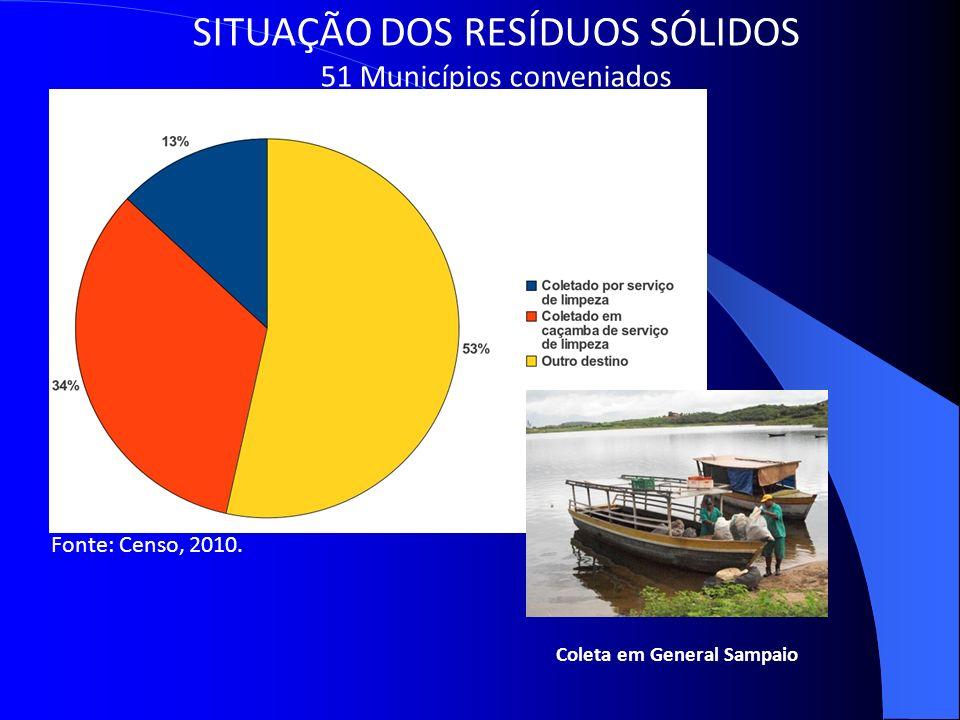 SITUAÇÃO DOS RESÍDUOS SÓLIDOS 51 Municípios conveniados Coleta em General Sampaio Fonte: Censo, 2010.