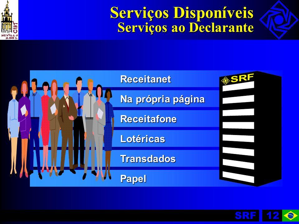 SRF12 Receitanet Na própria página Receitafone Lotéricas Transdados Papel Serviços Disponíveis Serviços ao Declarante