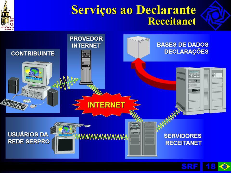 SRF18 BASES DE DADOS DECLARAÇÕES SERVIDORESRECEITANET USUÁRIOS DA REDE SERPRO Serviços ao Declarante Receitanet CONTRIBUINTE PROVEDORINTERNET INTERNET